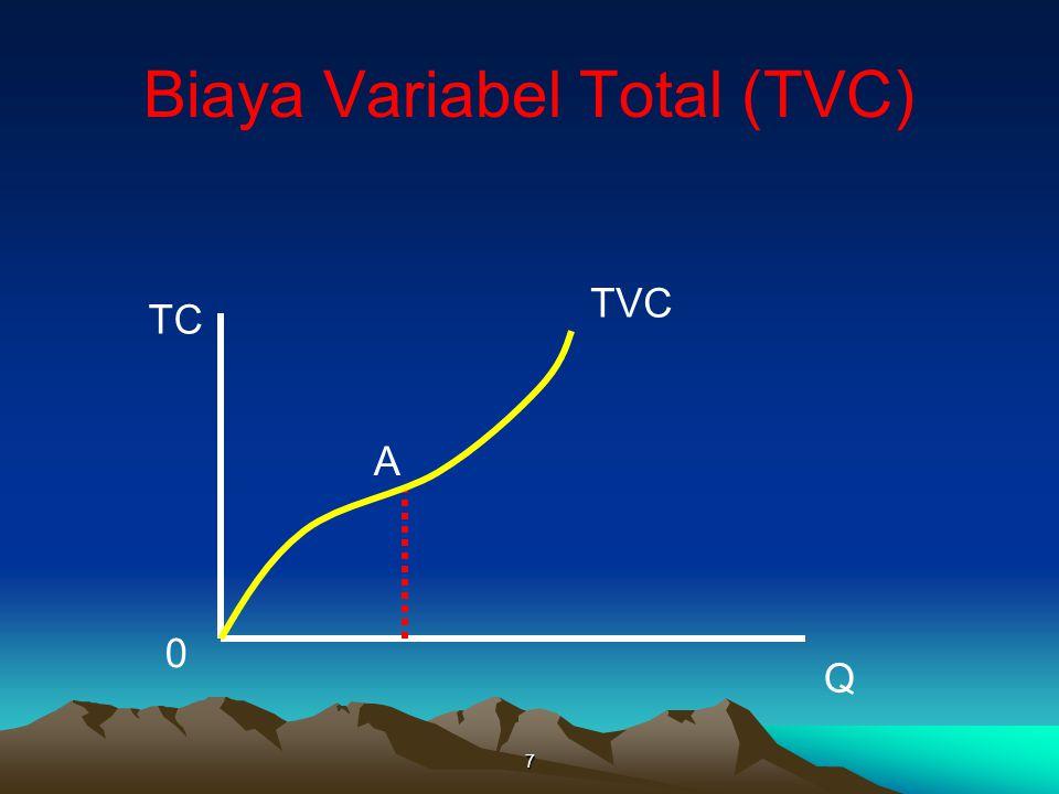 Biaya Variabel Total (TVC) 7 TC Q TVC A 0