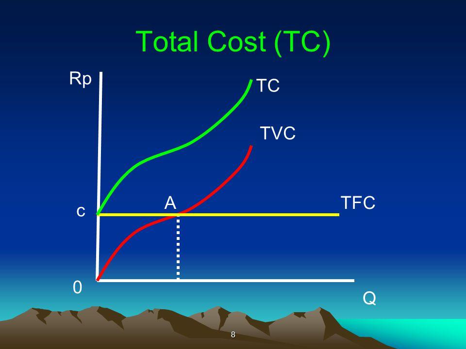 Total Cost (TC) 8 Rp Q TVC A 0 TFC c TC
