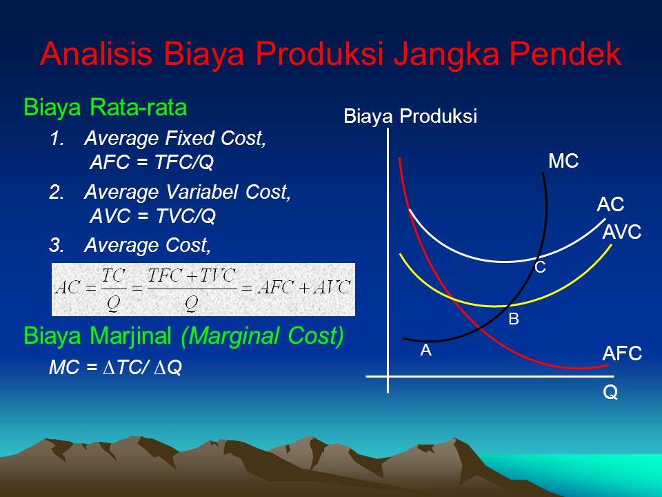 Analisis Biaya Produksi Jangka Pendek Biaya Rata-rata 1.Average Fixed Cost, AFC = TFC/Q 2.Average Variabel Cost, AVC = TVC/Q 3.Average Cost, Biaya Marjinal (Marginal Cost) MC = ∆TC/ ∆Q Biaya Produksi Q AC AVC AFC MC A B C