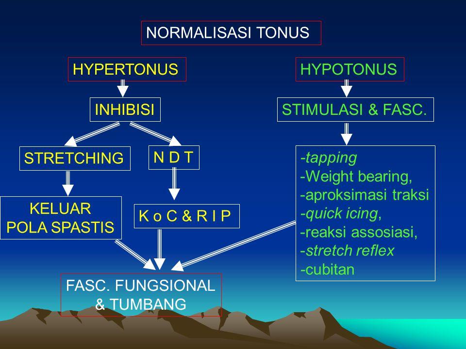 NORMALISASI TONUS HYPERTONUSHYPOTONUS INHIBISI STRETCHING N D T KELUAR POLA SPASTIS K o C & R I P STIMULASI & FASC. FASC. FUNGSIONAL & TUMBANG -tappin