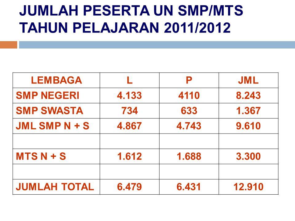 JUMLAH PESERTA UN SMP/MTS TAHUN PELAJARAN 2011/2012 LEMBAGALPJML SMP NEGERI4.13341108.243 SMP SWASTA7346331.367 JML SMP N + S4.8674.7439.610 MTS N + S