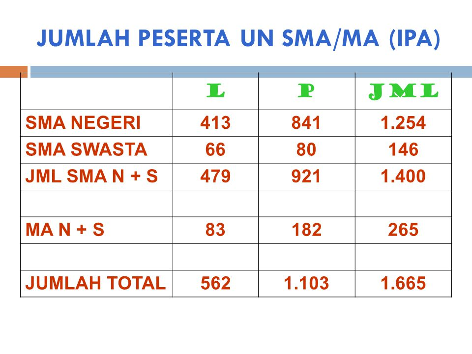 JUMLAH PESERTA UN SMA/MA (IPA) LPJML SMA NEGERI4138411.254 SMA SWASTA6680146 JML SMA N + S4799211.400 MA N + S83182265 JUMLAH TOTAL5621.1031.665