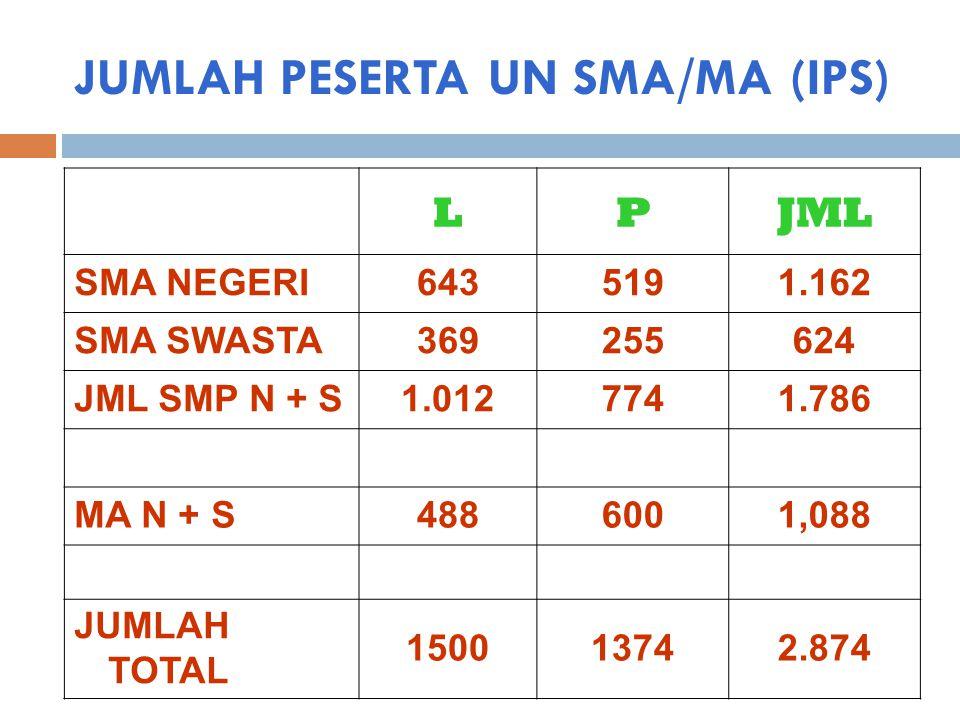 JUMLAH PESERTA UN SMA/MA (IPS) LPJML SMA NEGERI6435191.162 SMA SWASTA369255624 JML SMP N + S1.0127741.786 MA N + S4886001,088 JUMLAH TOTAL 150013742.8
