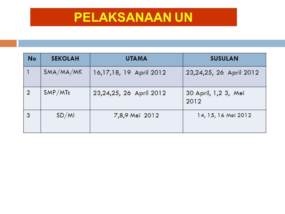 1. UN UTAMA DAN SUSULAN NoSEKOLAHUTAMASUSULAN 1SMA/MA/MK 16,17,18, 19 April 201223,24,25, 26 April 2012 2SMP/MTs 23,24,25, 26 April 201230 April, 1,2