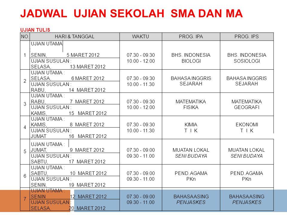 JADWAL UJIAN SEKOLAH SMK UJIAN TULIS NOHari/TanggalJam Mata Uji BIDANG STUDI KEAHLIAN BISNIS BIDANG STUDI KEAHLIAN TEKNIK 1.Rabu 14 Maret 2012 07.30 - 09.30 09.45 - 11.15 Bahasa Indonesia Pendidikan Agama 2.Kamis 15 Maret 2012 07.30 - 09.30 09.45 - 11.15 Bahasa Inggris P Kn 3.Jum at 16 Maret 201207.30 - 09.30Matematika 4.Sabtu 17 Maret 201207.30 - 09.30Teori Produktif 5.Senin 19 Maret 201108.00 - 10.00UKK Teori - Semua Program Keahlian 6.Selasa 20 Maret 2012 07.30 - 09.30 09.45 - 11.15 IPA Penjaskes 7.Rabu 21 Maret 2012 07.30 - 09.00 09.15 - 10.45 Bahasa Jepang (Mulok) Kewirausahaan (Teori) 8.Kamis 22 Maret 2012 07.30 - 09.00 09.15 - 10.45 Seni Budaya KKPI (Teori) 9.