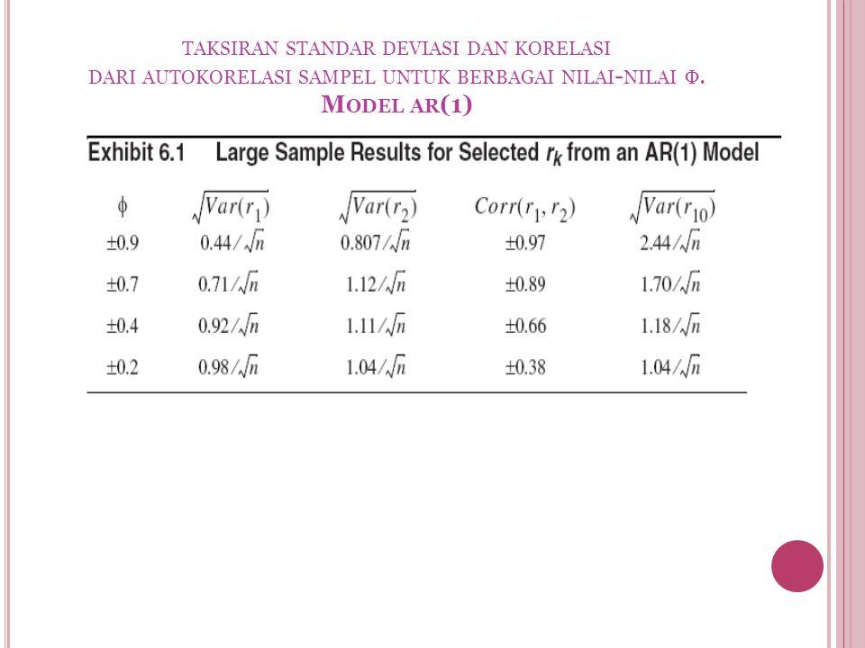 TAKSIRAN STANDAR DEVIASI DAN KORELASI DARI AUTOKORELASI SAMPEL UNTUK BERBAGAI NILAI - NILAI Φ. M ODEL AR (1)