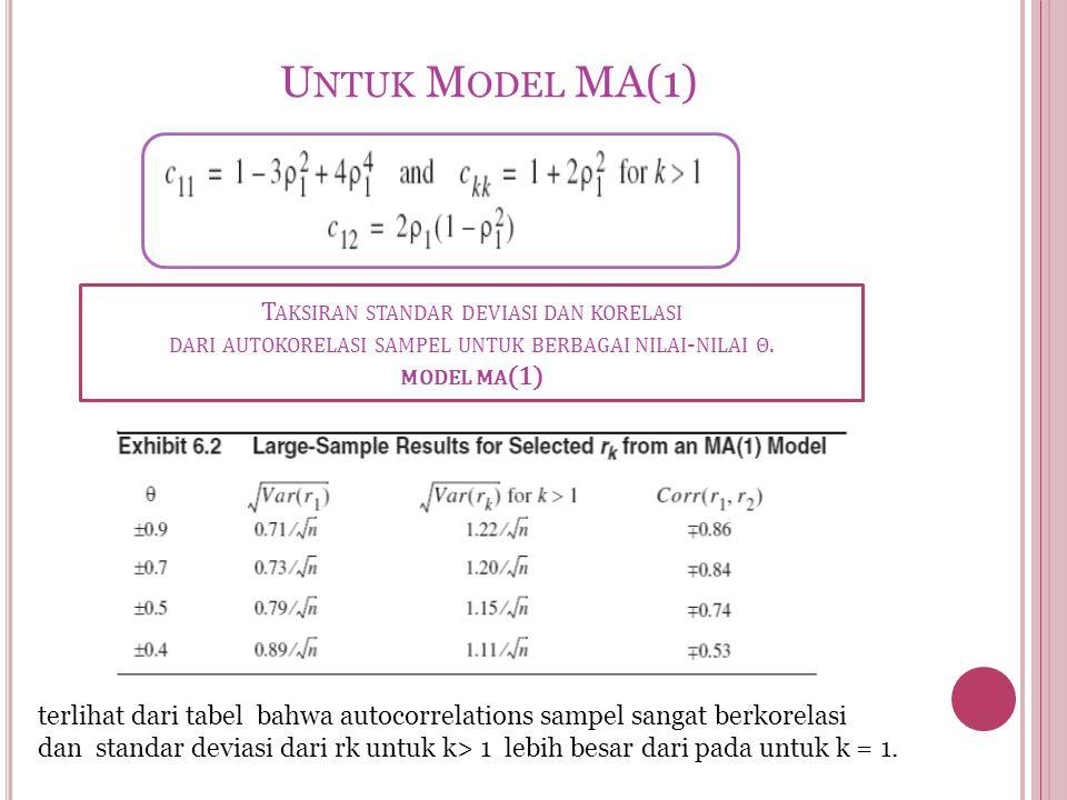U NTUK M ODEL MA(1) terlihat dari tabel bahwa autocorrelations sampel sangat berkorelasi dan standar deviasi dari rk untuk k> 1 lebih besar dari pada
