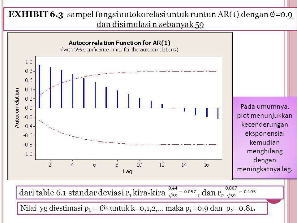 EXHIBIT 6.3 sampel fungsi autokorelasi untuk runtun AR(1) dengan ∅ =0.9 dan disimulasi n sebanyak 59 Nilai yg diestimasi ρ k = Ø k untuk k=0,1,2,… maka ρ 1 =0.9 dan ρ 2 =0.81.