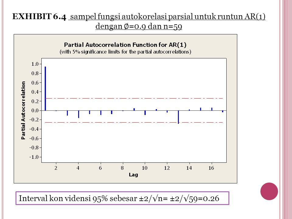 EXHIBIT 6.4 sampel fungsi autokorelasi parsial untuk runtun AR(1) dengan ∅ =0.9 dan n=59 Interval kon vidensi 95% sebesar ±2/√n= ±2/√59=0.26