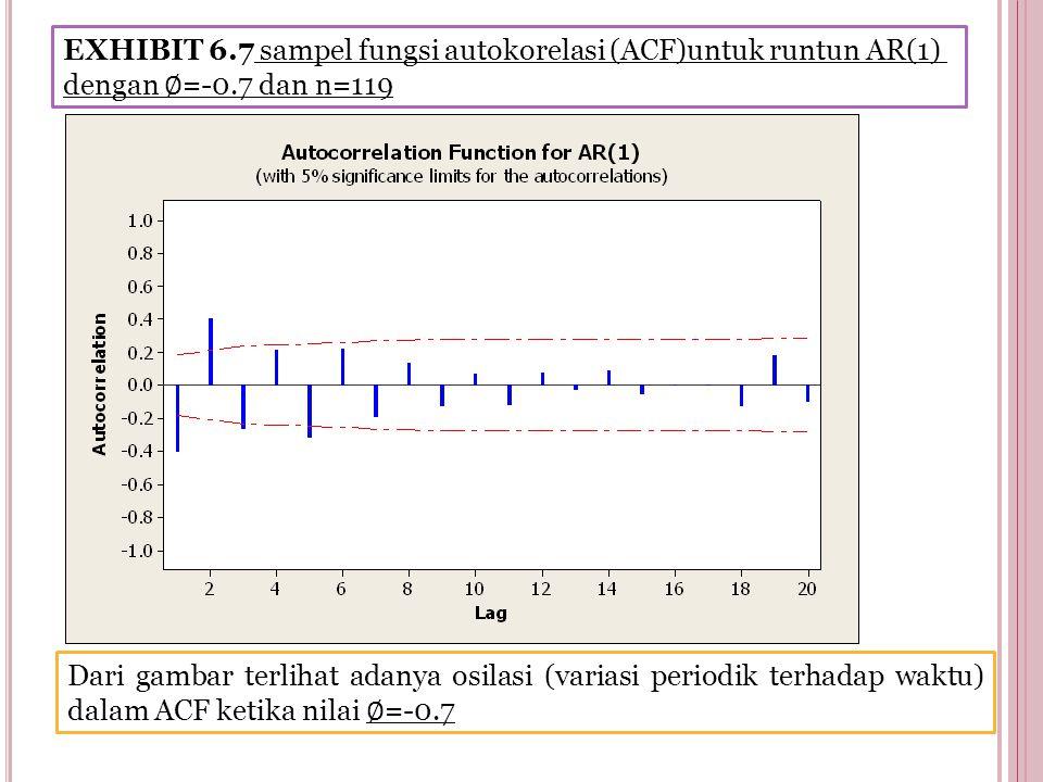 EXHIBIT 6.7 sampel fungsi autokorelasi (ACF)untuk runtun AR(1) dengan ∅ =-0.7 dan n=119 Dari gambar terlihat adanya osilasi (variasi periodik terhadap