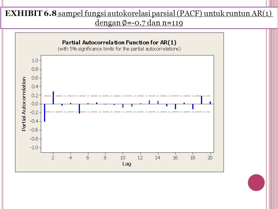 EXHIBIT 6.8 sampel fungsi autokorelasi parsial (PACF) untuk runtun AR(1) dengan ∅ =-0.7 dan n=119