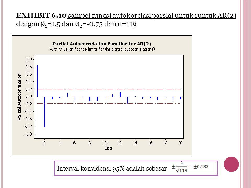 EXHIBIT 6.10 sampel fungsi autokorelasi parsial untuk runtuk AR(2) dengan ∅ 1 =1.5 dan ∅ 2 =-0.75 dan n=119 Interval konvidensi 95% adalah sebesar