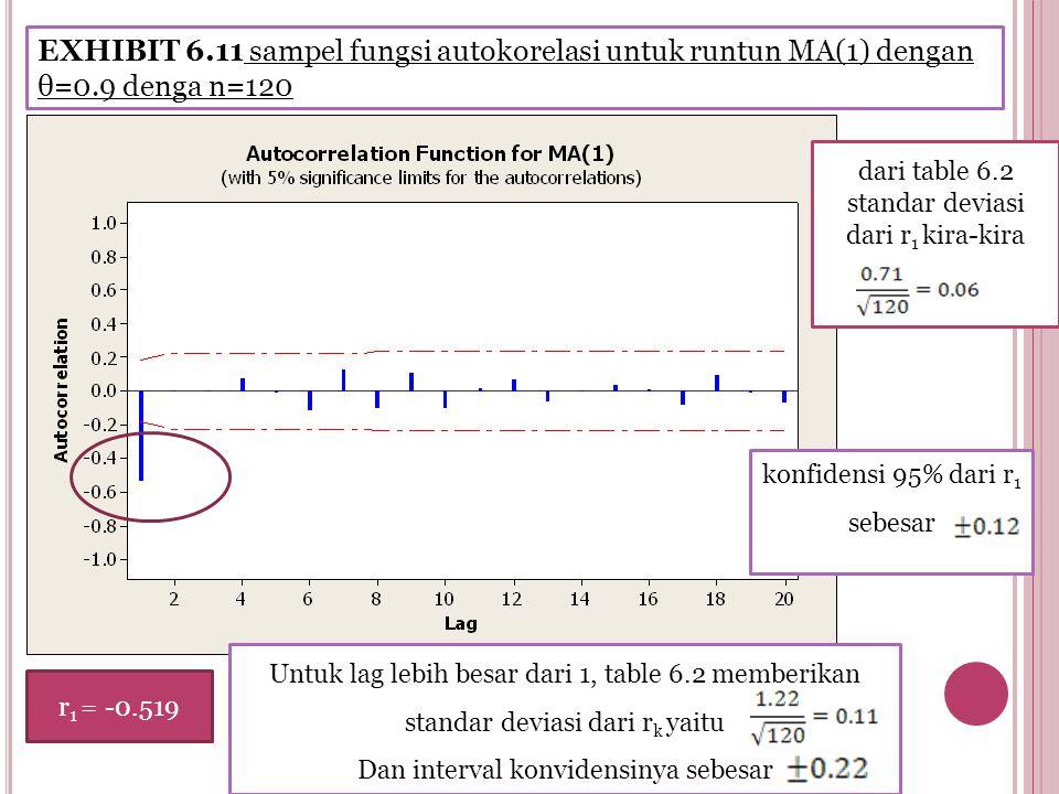 EXHIBIT 6.11 sampel fungsi autokorelasi untuk runtun MA(1) dengan θ=0.9 denga n=120 dari table 6.2 standar deviasi dari r 1 kira-kira konfidensi 95% dari r 1 sebesar r 1 = -0.519 Untuk lag lebih besar dari 1, table 6.2 memberikan standar deviasi dari r k yaitu Dan interval konvidensinya sebesar