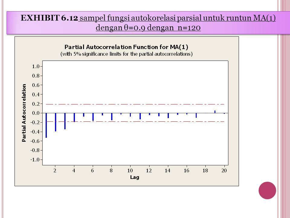 EXHIBIT 6.12 sampel fungsi autokorelasi parsial untuk runtun MA(1) dengan θ=0.9 dengan n=120