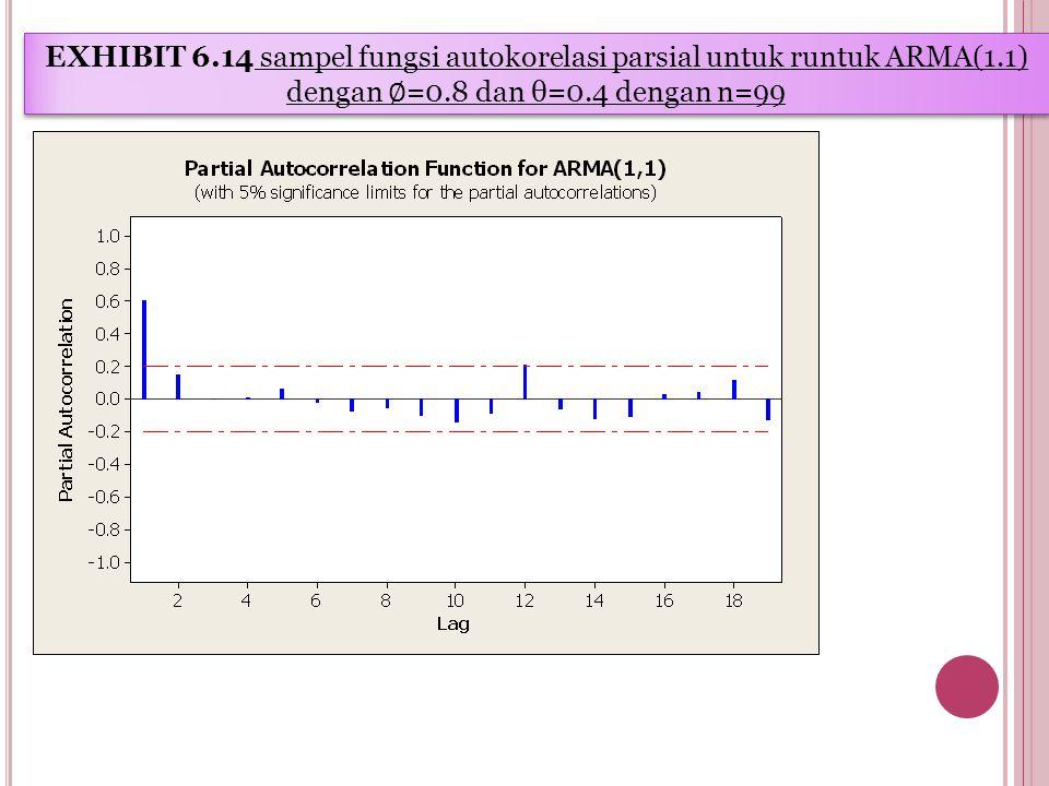 EXHIBIT 6.14 sampel fungsi autokorelasi parsial untuk runtuk ARMA(1.1) dengan ∅ =0.8 dan θ=0.4 dengan n=99