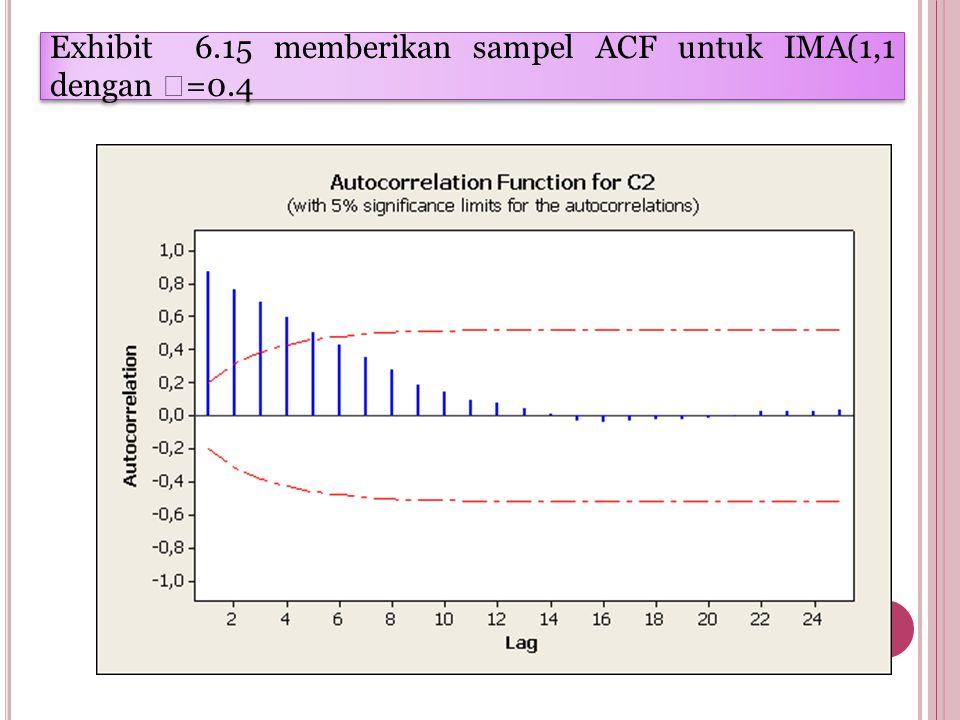 Exhibit 6.15 memberikan sampel ACF untuk IMA(1,1 dengan  =0.4
