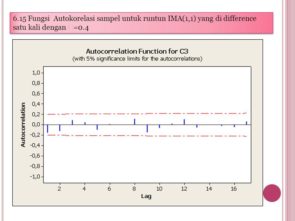 6.15 Fungsi Autokorelasi sampel untuk runtun IMA(1,1) yang di difference satu kali dengan  =0.4