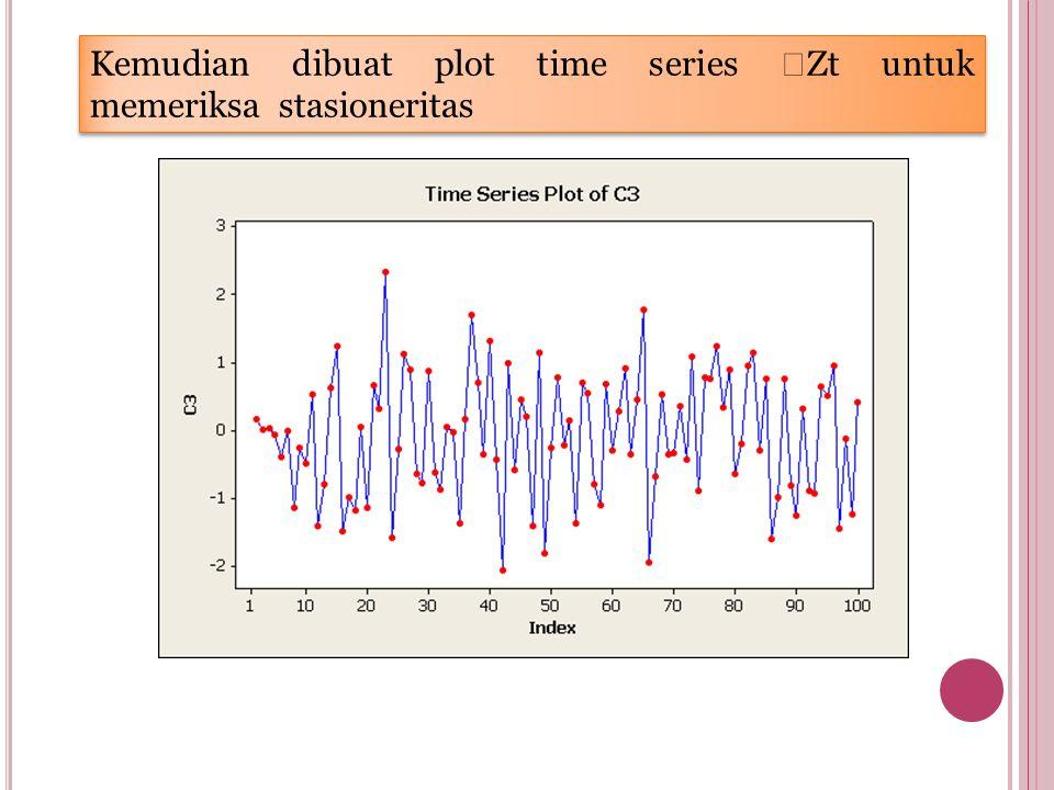 Kemudian dibuat plot time series  Zt untuk memeriksa stasioneritas