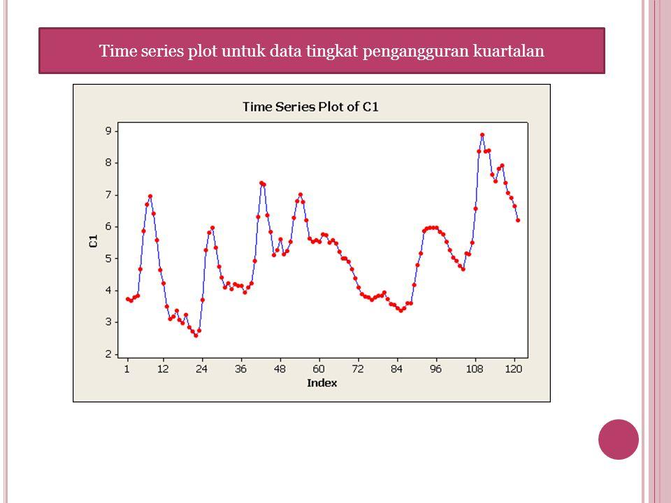 Time series plot untuk data tingkat pengangguran kuartalan