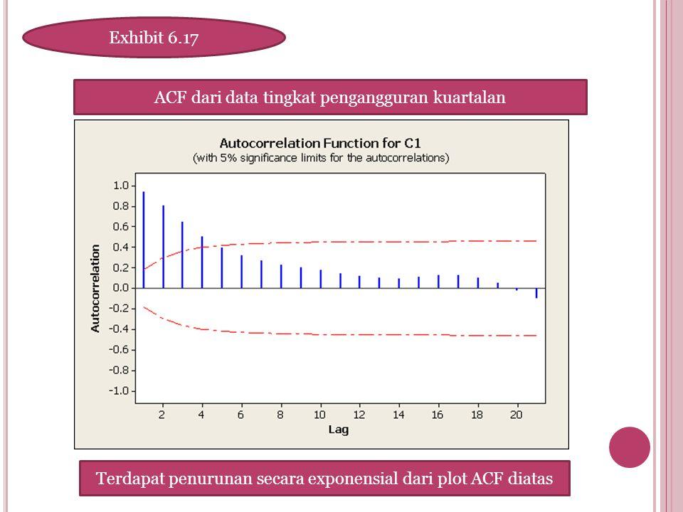 ACF dari data tingkat pengangguran kuartalan Exhibit 6.17 Terdapat penurunan secara exponensial dari plot ACF diatas
