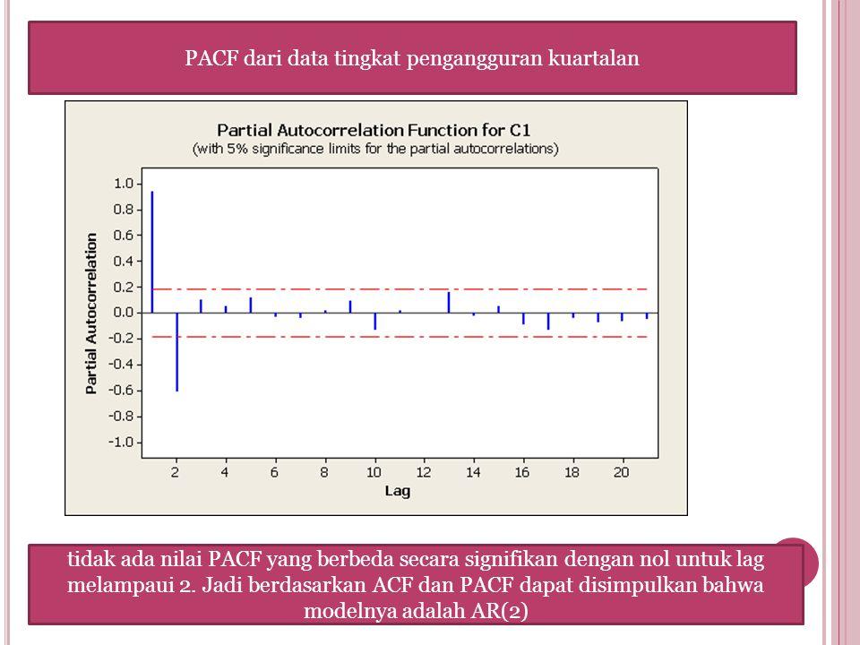 PACF dari data tingkat pengangguran kuartalan tidak ada nilai PACF yang berbeda secara signifikan dengan nol untuk lag melampaui 2. Jadi berdasarkan A