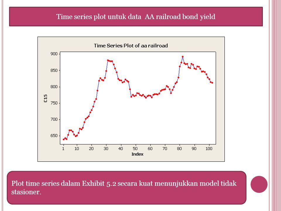 Time series plot untuk data AA railroad bond yield Plot time series dalam Exhibit 5.2 secara kuat menunjukkan model tidak stasioner.