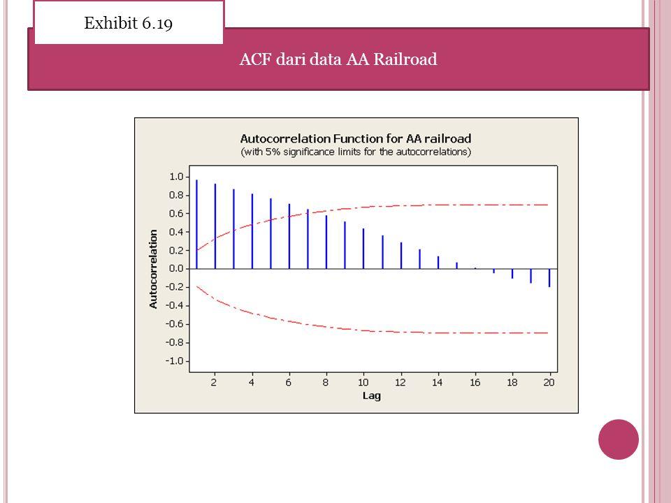 ACF dari data AA Railroad Exhibit 6.19