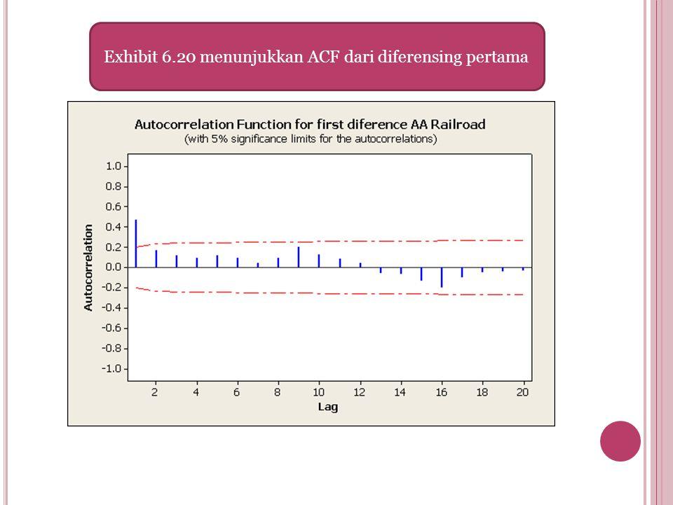 Exhibit 6.20 menunjukkan ACF dari diferensing pertama