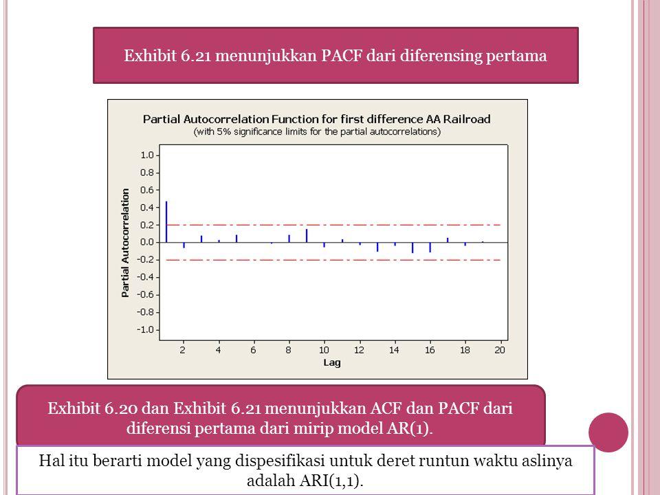 Exhibit 6.21 menunjukkan PACF dari diferensing pertama Exhibit 6.20 dan Exhibit 6.21 menunjukkan ACF dan PACF dari diferensi pertama dari mirip model AR(1).