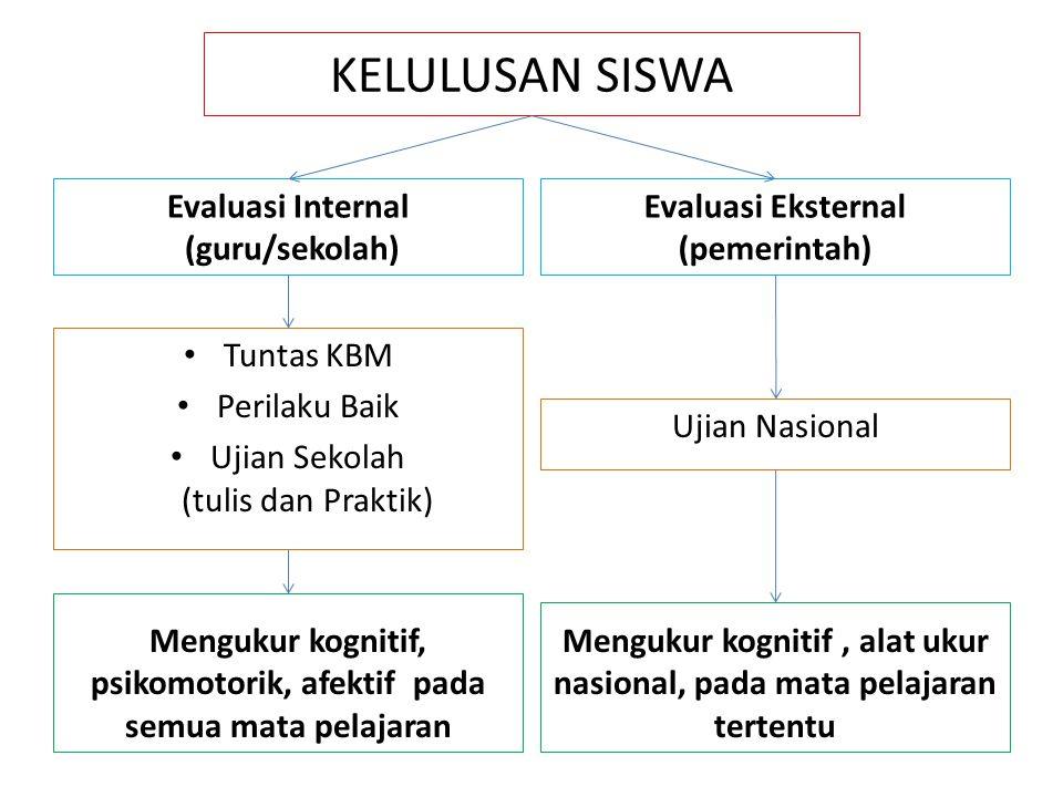 KELULUSAN SISWA Evaluasi Internal (guru/sekolah) Tuntas KBM Perilaku Baik Ujian Sekolah (tulis dan Praktik) Evaluasi Eksternal (pemerintah) Ujian Nasi