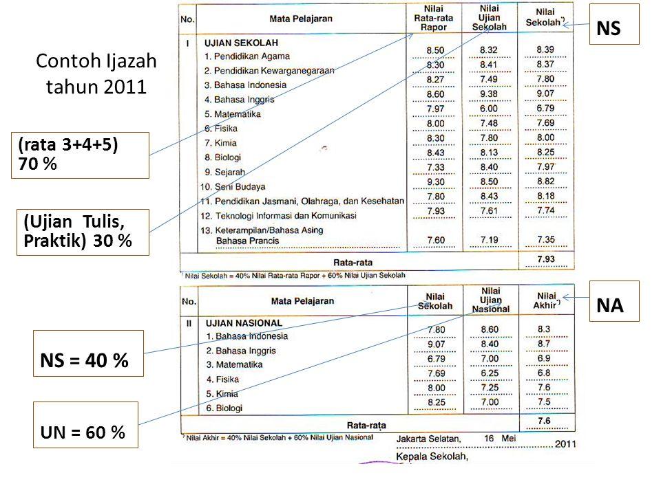 Contoh Ijazah tahun 2011 (rata 3+4+5) 70 % (Ujian Tulis, Praktik) 30 % NS = 40 % UN = 60 % NS NA