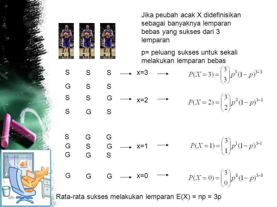 Jika peubah acak X didefinisikan sebagai banyaknya lemparan bebas yang sukses dari 3 lemparan p= peluang sukses untuk sekali melakukan lemparan bebas