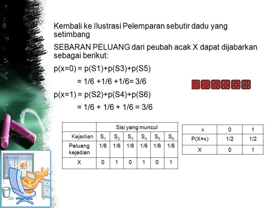 Kembali ke Ilustrasi Pelemparan sebutir dadu yang setimbang SEBARAN PELUANG dari peubah acak X dapat dijabarkan sebagai berikut: p(x=0) = p(S1)+p(S3)+