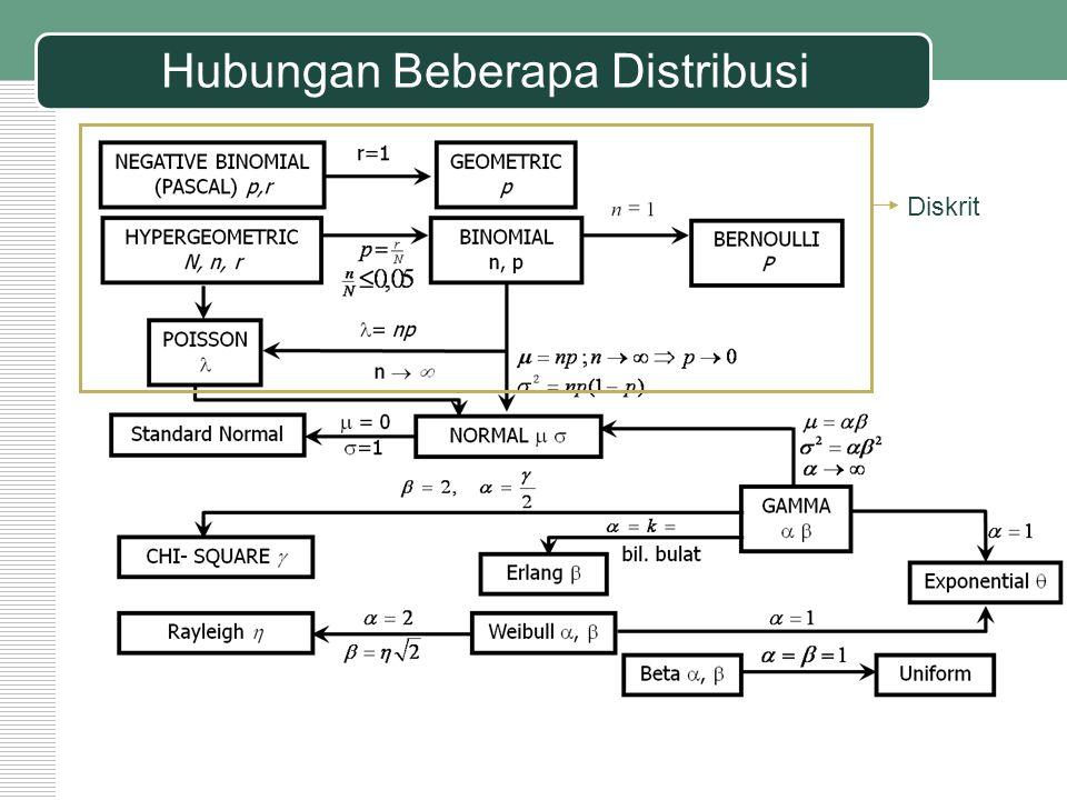 Distribusi Peluang Diskrit 1.Distribusi Bernoulli 2.Distribusi Binomial 3.Distribusi Poisson 4.Distribusi Geometrik 5.Distribusi Binomial Negatif (Pascal) 6.Distribusi Hipergeometrik