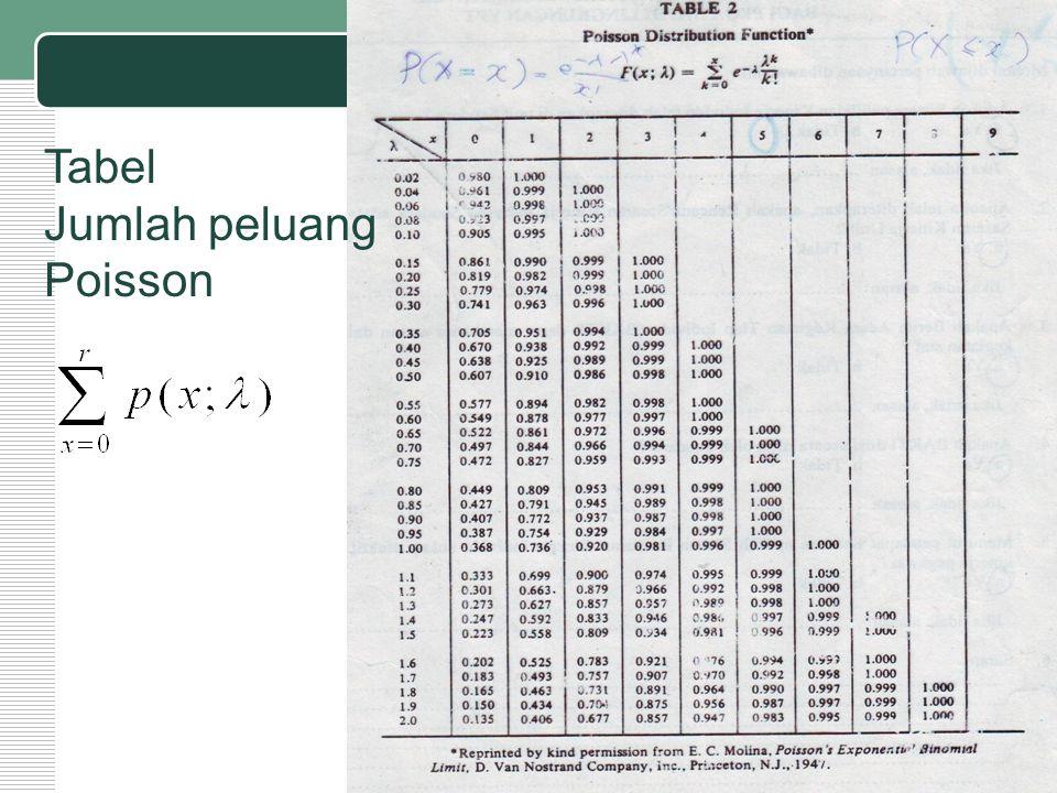 Tabel Jumlah peluang Poisson