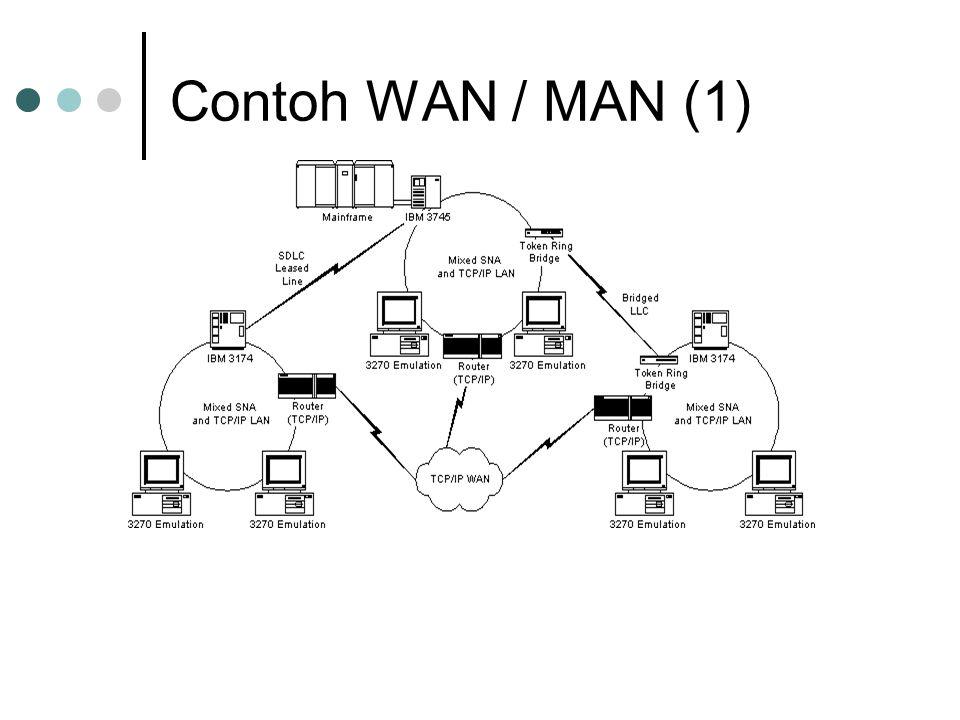 Contoh WAN / MAN (1)