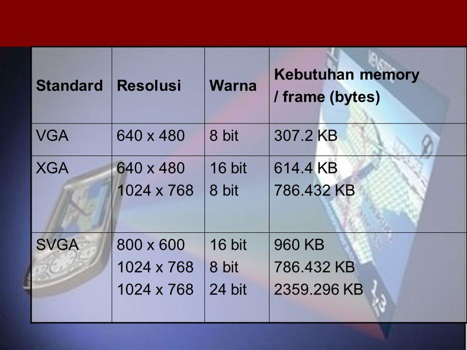 StandardResolusiWarna Kebutuhan memory / frame (bytes) VGA640 x 4808 bit307.2 KB XGA640 x 480 1024 x 768 16 bit 8 bit 614.4 KB 786.432 KB SVGA800 x 60