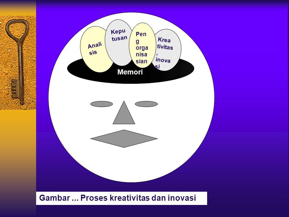 Memori Krea tivitas, inova si Anali sis Kepu tusan Pen g orga nisa sian Gambar... Proses kreativitas dan inovasi