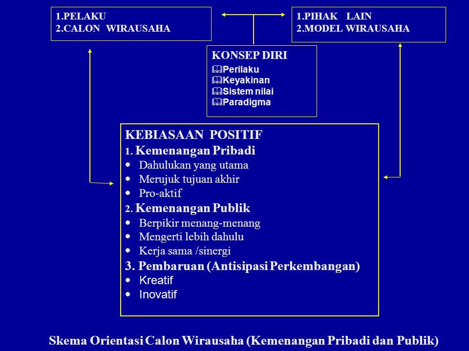 KONSEP DIRI  Perilaku  Keyakinan  Sistem nilai  Paradigma 1.PELAKU 2.CALON WIRAUSAHA 1.PIHAK LAIN 2.MODEL WIRAUSAHA KEBIASAAN POSITIF 1. Kemenanga