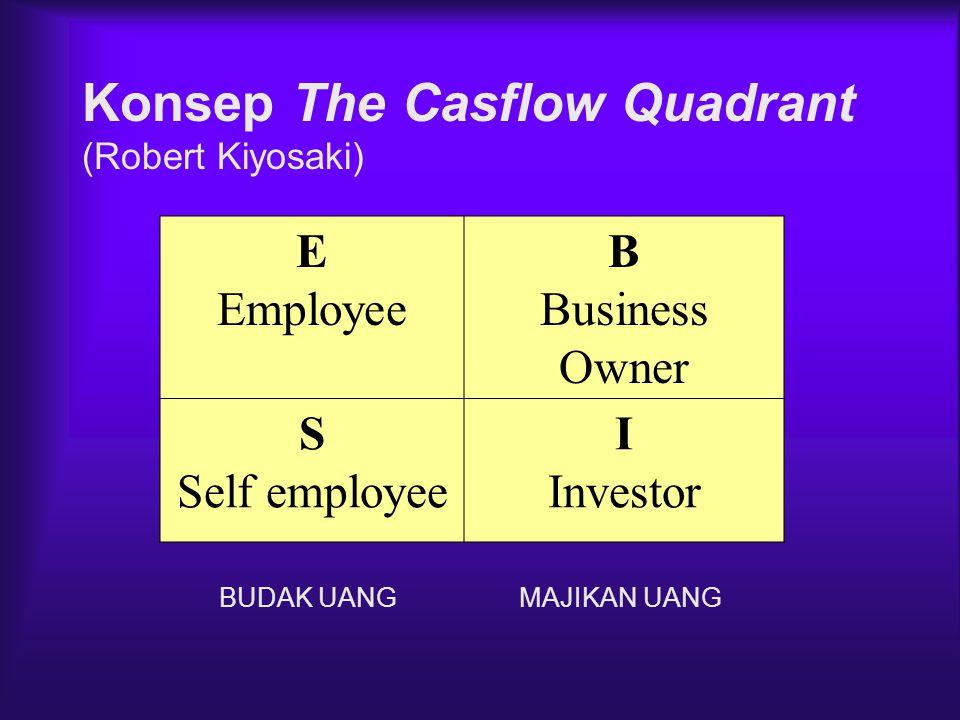 Konsep The Casflow Quadrant (Robert Kiyosaki) E Employee B Business Owner S Self employee I Investor BUDAK UANG MAJIKAN UANG