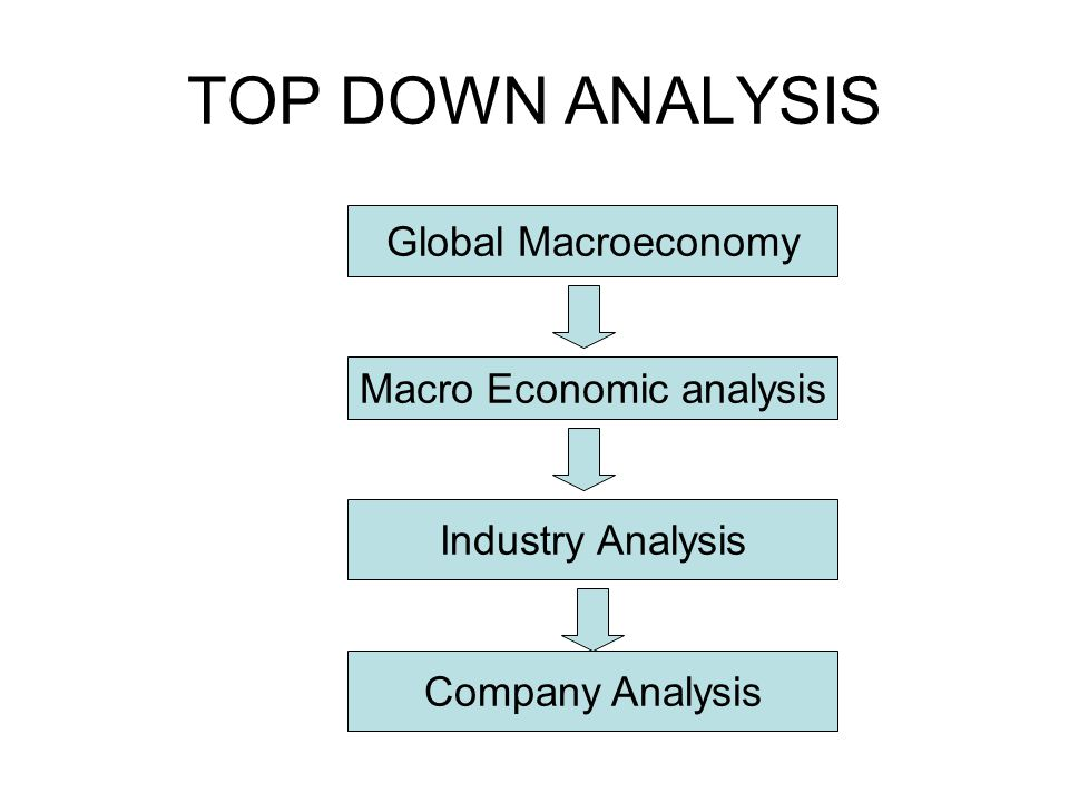 TOP DOWN ANALYSIS Macro Economic analysis Industry Analysis Company Analysis Global Macroeconomy