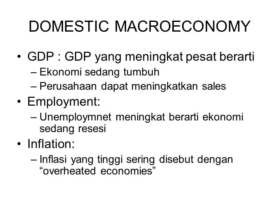 DOMESTIC MACROECONOMY GDP : GDP yang meningkat pesat berarti –Ekonomi sedang tumbuh –Perusahaan dapat meningkatkan sales Employment: –Unemploymnet men