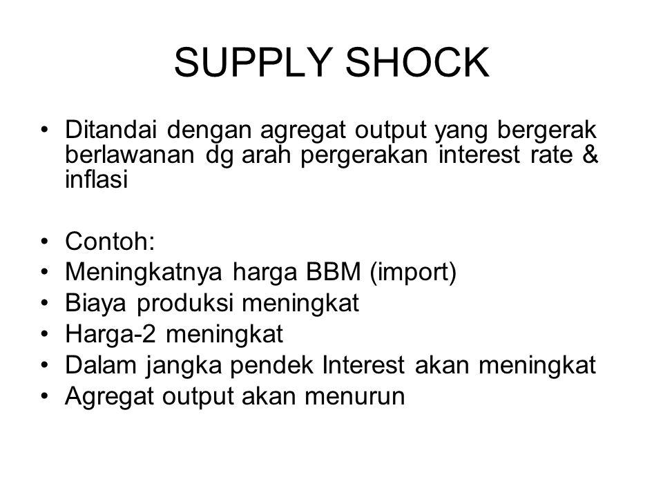 SUPPLY SHOCK Ditandai dengan agregat output yang bergerak berlawanan dg arah pergerakan interest rate & inflasi Contoh: Meningkatnya harga BBM (import