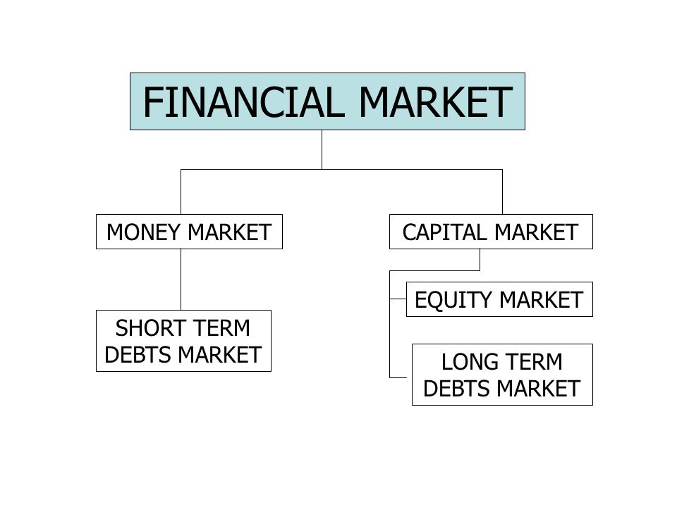 CAPITAL MARKETMONEY MARKET EQUITY MARKET LONG TERM DEBTS MARKET SHORT TERM DEBTS MARKET