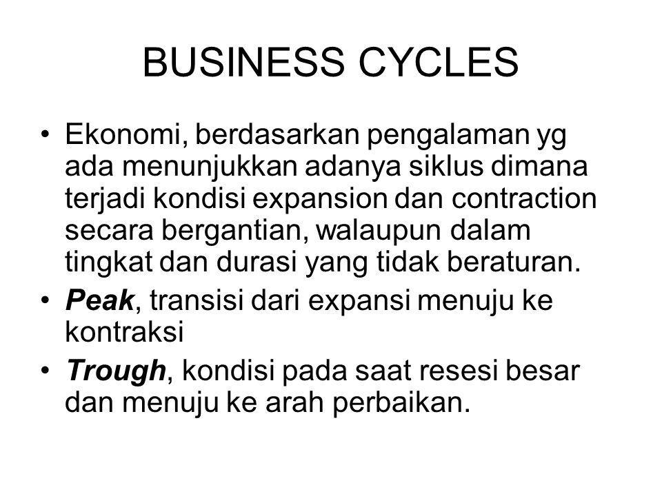 BUSINESS CYCLES Ekonomi, berdasarkan pengalaman yg ada menunjukkan adanya siklus dimana terjadi kondisi expansion dan contraction secara bergantian, w