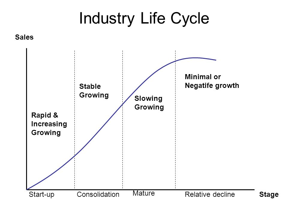 Rapid & Increasing Growing Stable Growing Slowing Growing Minimal or Negatife growth Start-upConsolidation Mature Relative decline Sales Stage