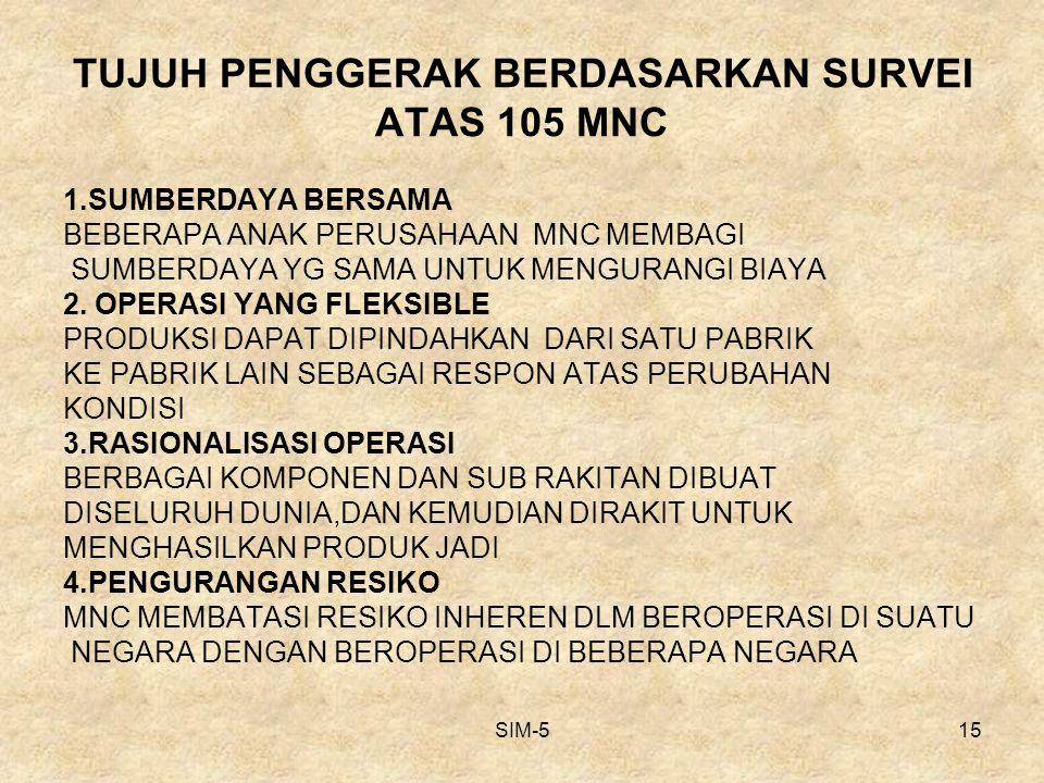 SIM-515 TUJUH PENGGERAK BERDASARKAN SURVEI ATAS 105 MNC 1.SUMBERDAYA BERSAMA BEBERAPA ANAK PERUSAHAAN MNC MEMBAGI SUMBERDAYA YG SAMA UNTUK MENGURANGI BIAYA 2.