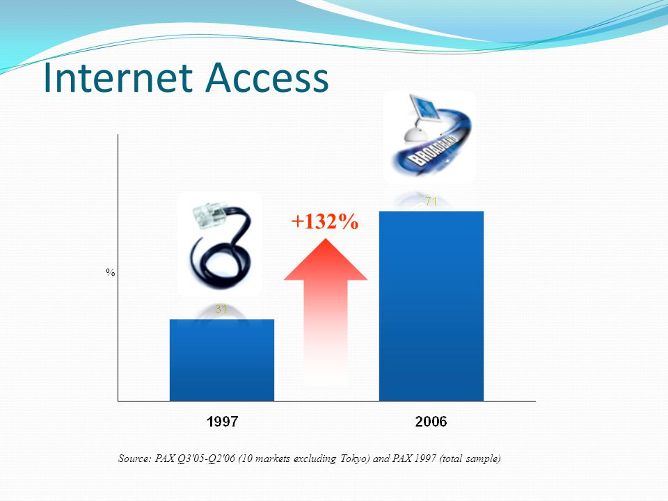 Internet Access Source: PAX Q3 05-Q2 06 (10 markets excluding Tokyo) and PAX 1997 (total sample) % +132%