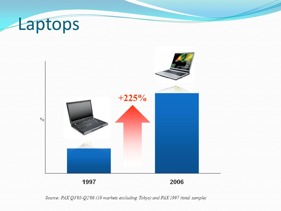 Laptops Source: PAX Q3 05-Q2 06 (10 markets excluding Tokyo) and PAX 1997 (total sample) % +225%