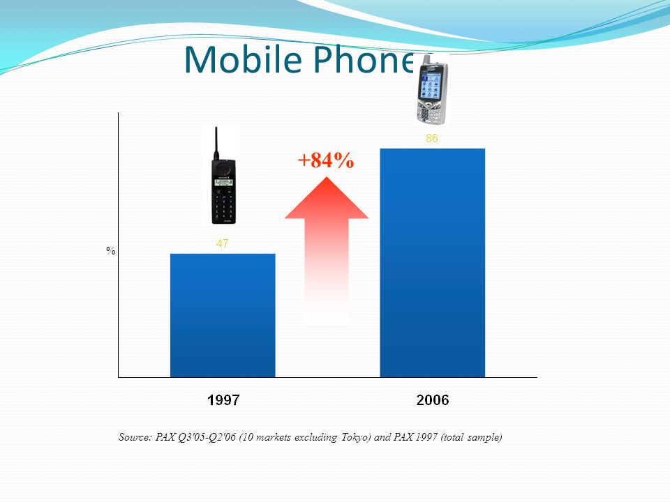 Mobile Phones Source: PAX Q3 05-Q2 06 (10 markets excluding Tokyo) and PAX 1997 (total sample) % +84%
